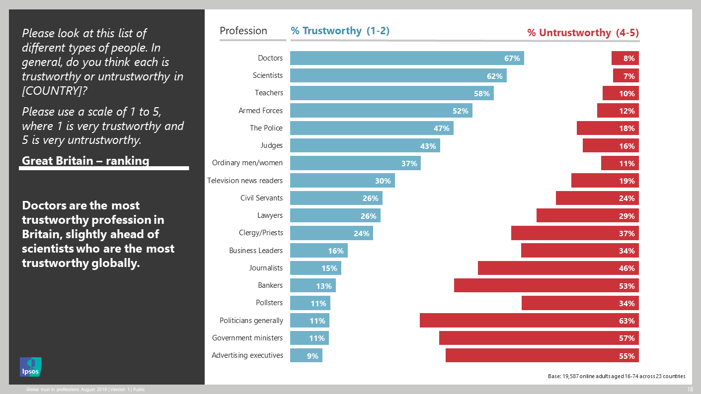 graph of roles in great britain considered trustworthy