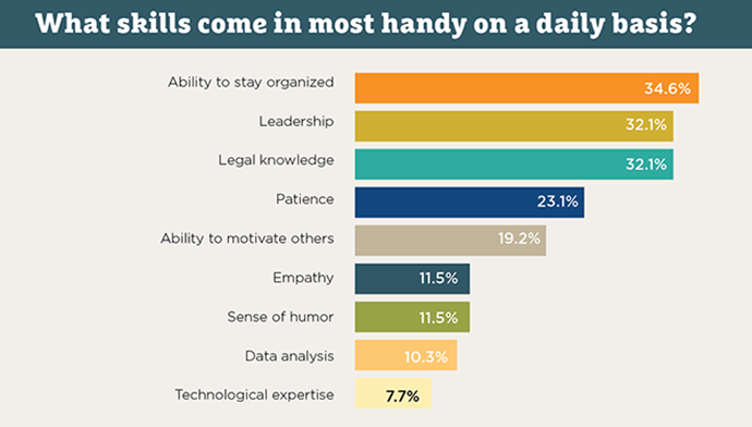 graph from international compliance association survey on what skills are handy for compliance officers